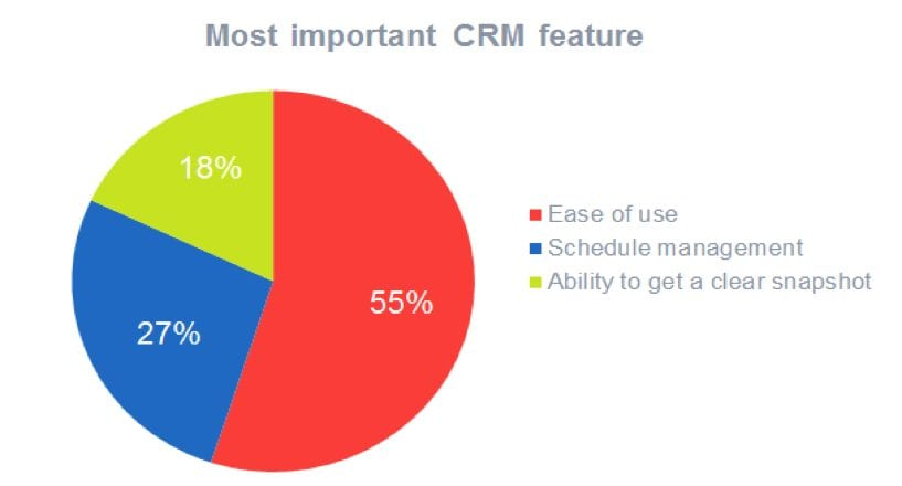 most significant CRM feature