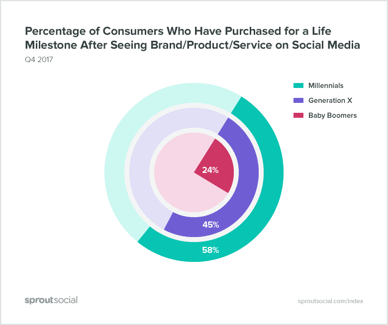 purchase after seeing brand on social