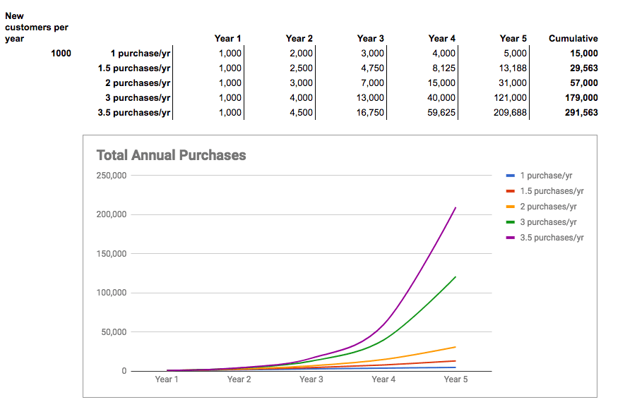 revenue growth of repeat purchases
