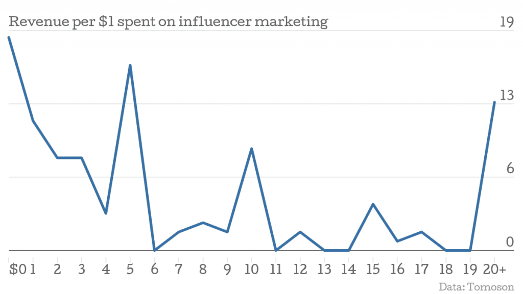 revenue per $1 spent on influencer marketing