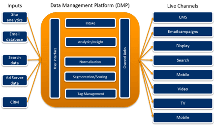 DMPs-programmatic-marketing