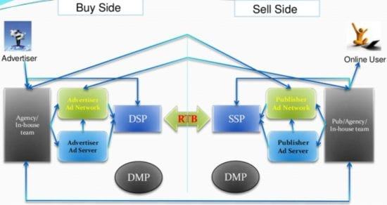 Programmatic Marketing Buy/sell ad model