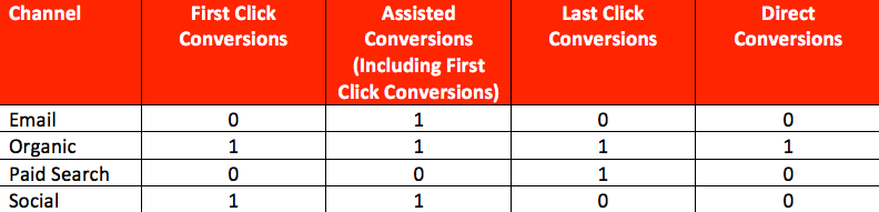 Channel conversions