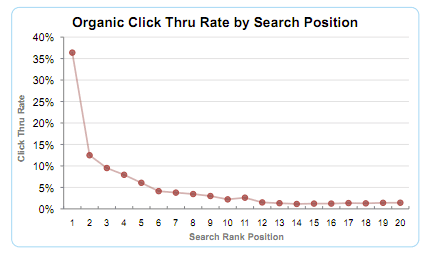 Optify Clickthrough rate ranking data